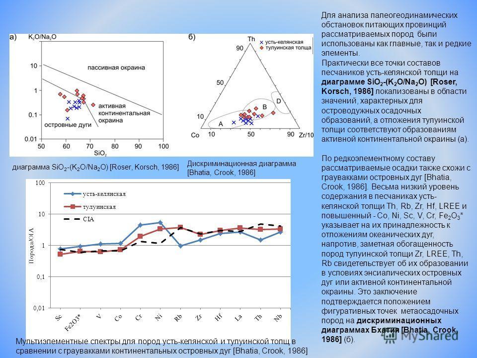Для анализа палеогеодинамических обстановок питающих провинций рассматриваемых пород были использованы как главные, так и редкие элементы. Практически все точки составов песчаников усть-келянской толщи на диаграмме SiO 2 -(K 2 O/Na 2 O) [Roser, Korsc