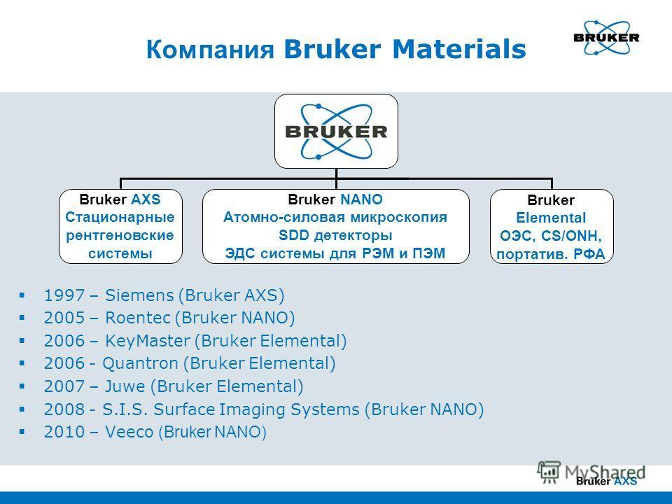 Компания Bruker Materials Bruker AXS Стационарные рентгеновские системы Bruker Elemental ОЭС, CS/ONH, портатив. РФА Bruker NANO Атомно-силовая микроскопия SDD детекторы ЭДС системы для РЭМ и ПЭМ 1997 – Siemens (Bruker AXS) 2005 – Roentec (Bruker NANO