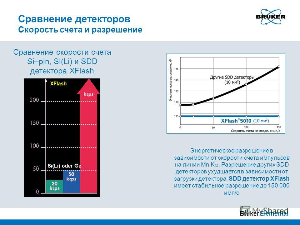 Сравнение скорости счета Si–pin, Si(Li) и SDD детектора XFlash Сравнение детекторов Скорость счета и разрешение Энергетическое разрешение в зависимости от скорости счета импульсов на линии Mn K. Разрешение других SDD детекторов ухудшается в зависимос