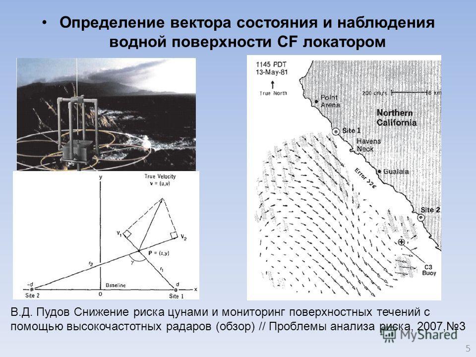 Определение вектора состояния и наблюдения водной поверхности CF локатором В.Д. Пудов Снижение риска цунами и мониторинг поверхностных течений с помощью высокочастотных радаров (обзор) // Проблемы анализа риска, 2007,3 5