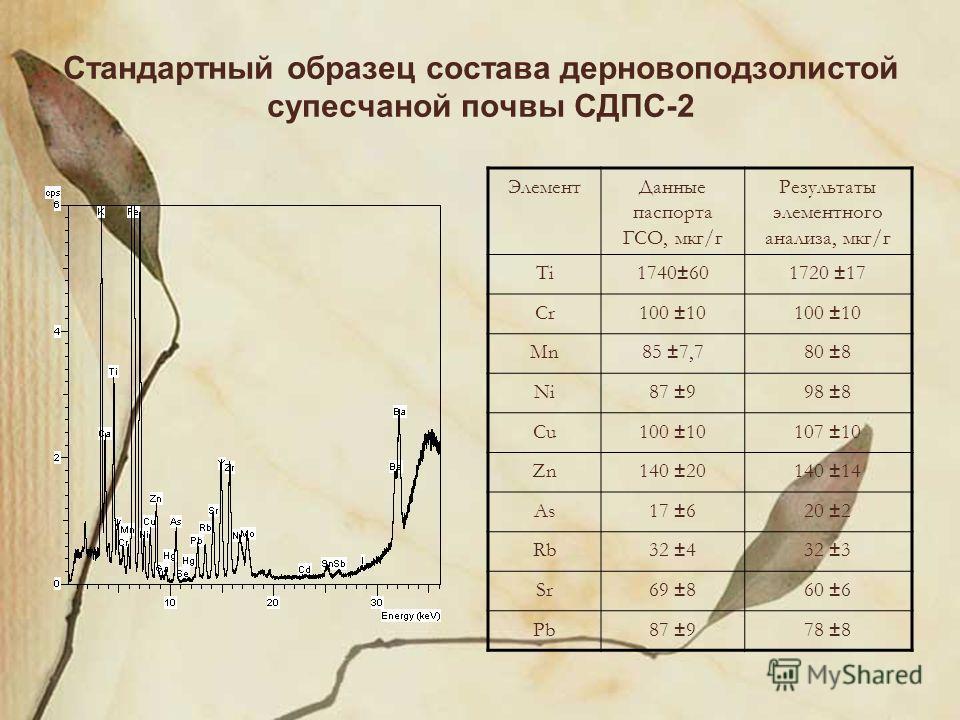 Стандартный образец состава дерновоподзолистой супесчаной почвы СДПС-2 ЭлементДанные паспорта ГСО, мкг/г Результаты элементного анализа, мкг/г Ti1740±601720 ±17 Cr100 ±10 Mn85 ±7,780 ±8 Ni87 ±998 ±8 Cu100 ±10107 ±10 Zn140 ±20140 ±14 As17 ±620 ±2 Rb32