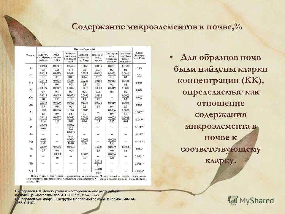 Содержание микроэлементов в почве,% Для образцов почв были найдены кларки концентрации (КК), определяемые как отношение содержания микроэлемента в почве к соответствующему кларку. Виноградов А.П. Поиски рудных месторождений по растениям и почвам//Тр.