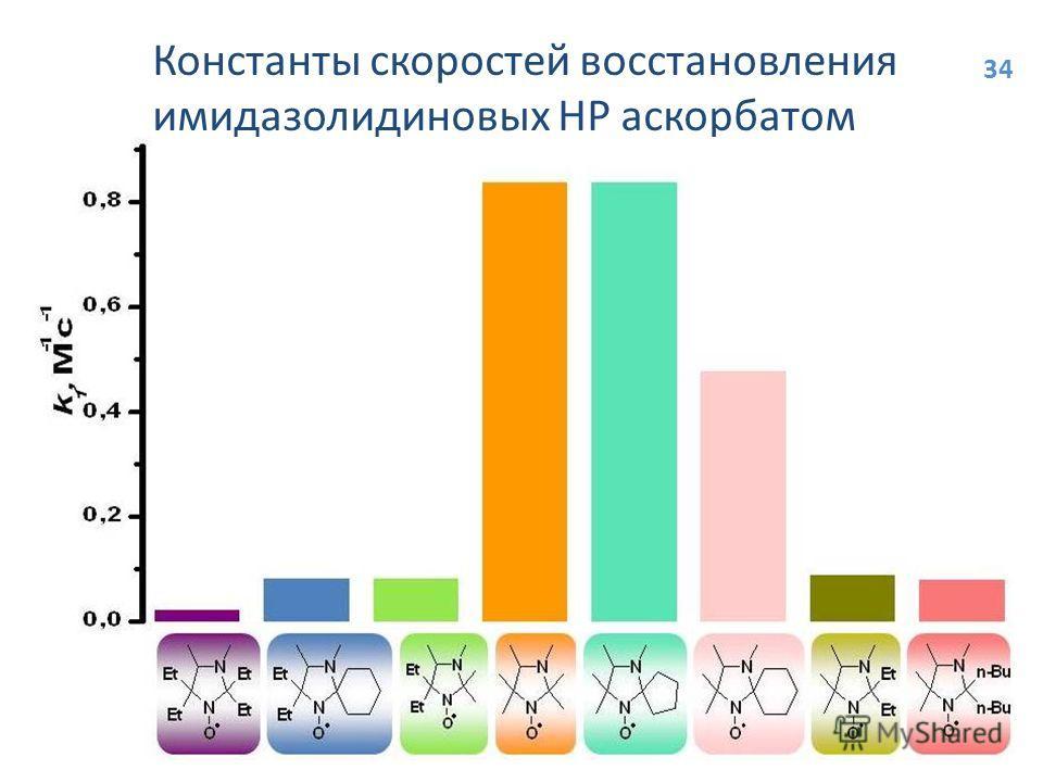 Константы скоростей восстановления имидазолидиновых НР аскорбатом 34