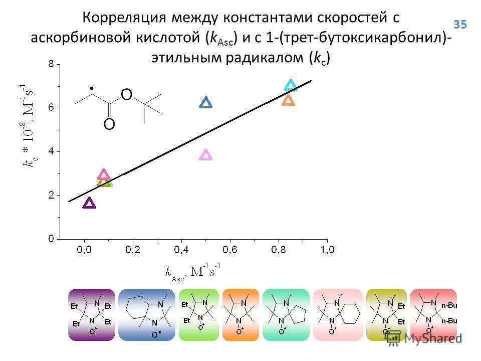 Корреляция между константами скоростей с аскорбиновой кислотой (k Asc ) и с 1-(трет-бутоксикарбонил)- этильным радикалом (k c ) 35
