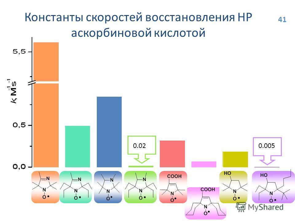 0.0050.02 Константы скоростей восстановления НР аскорбиновой кислотой 41