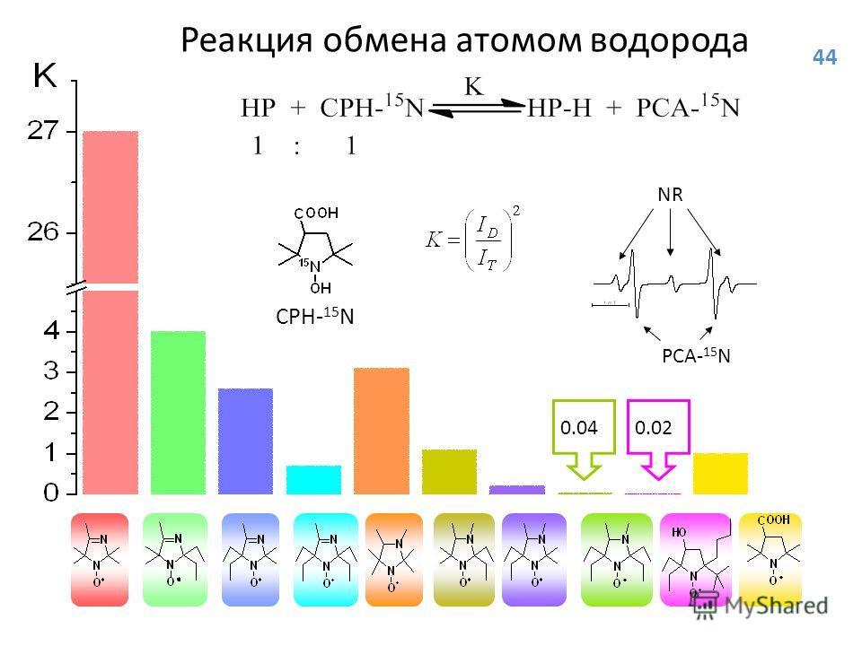 CPH- 15 N PСА- 15 N NR Реакция обмена атомом водорода 0.040.02 44
