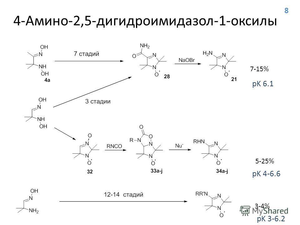 4-Амино-2,5-дигидроимидазол-1-оксилы 7-15% 5-25% 3-4% pK 6.1 pK 4-6.6 pK 3-6.2 8