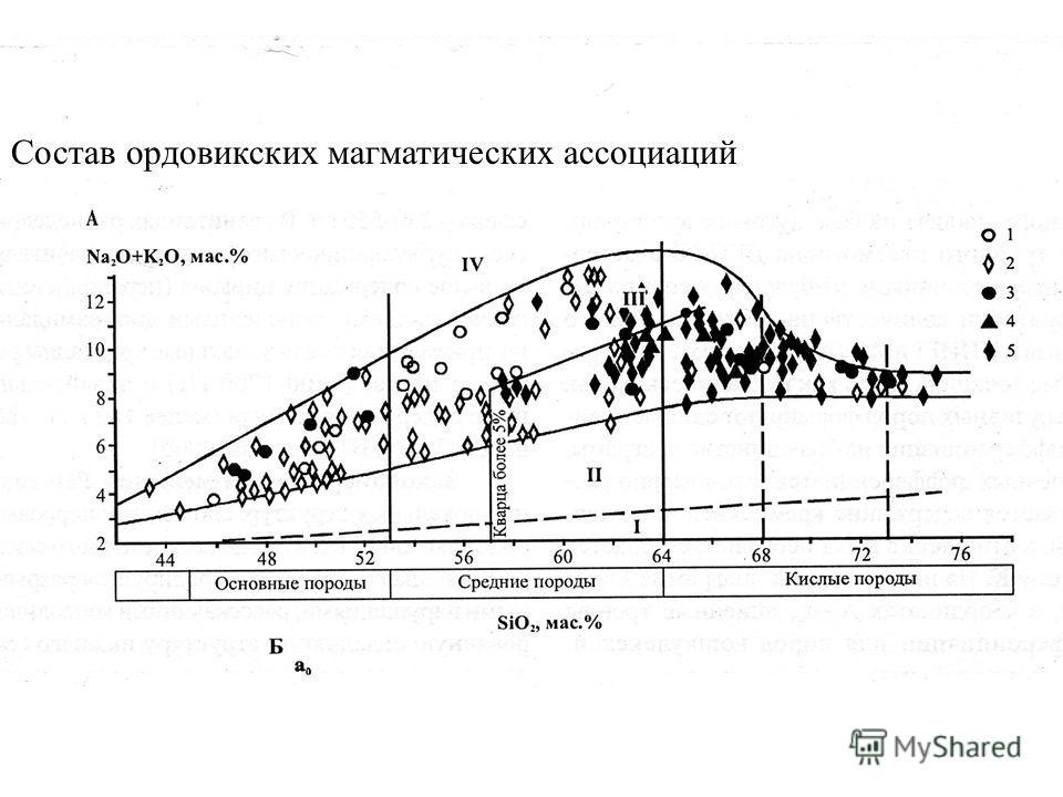 Состав ордовикских магматических ассоциаций