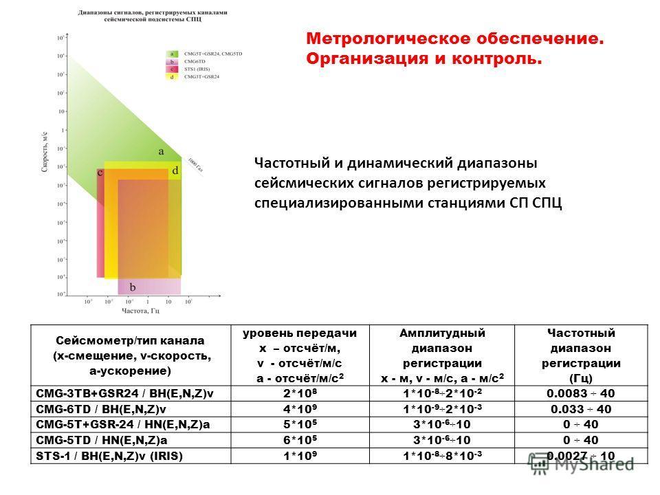 Сейсмометр/тип канала (x-смещение, v-скорость, a-ускорение) уровень передачи x – отсчёт/м, v - отсчёт/м/с a - отсчёт/м/с 2 Амплитудный диапазон регистрации x - м, v - м/с, a - м/с 2 Частотный диапазон регистрации (Гц) CMG-3TB+GSR24 / BH(E,N,Z)v2*10 8