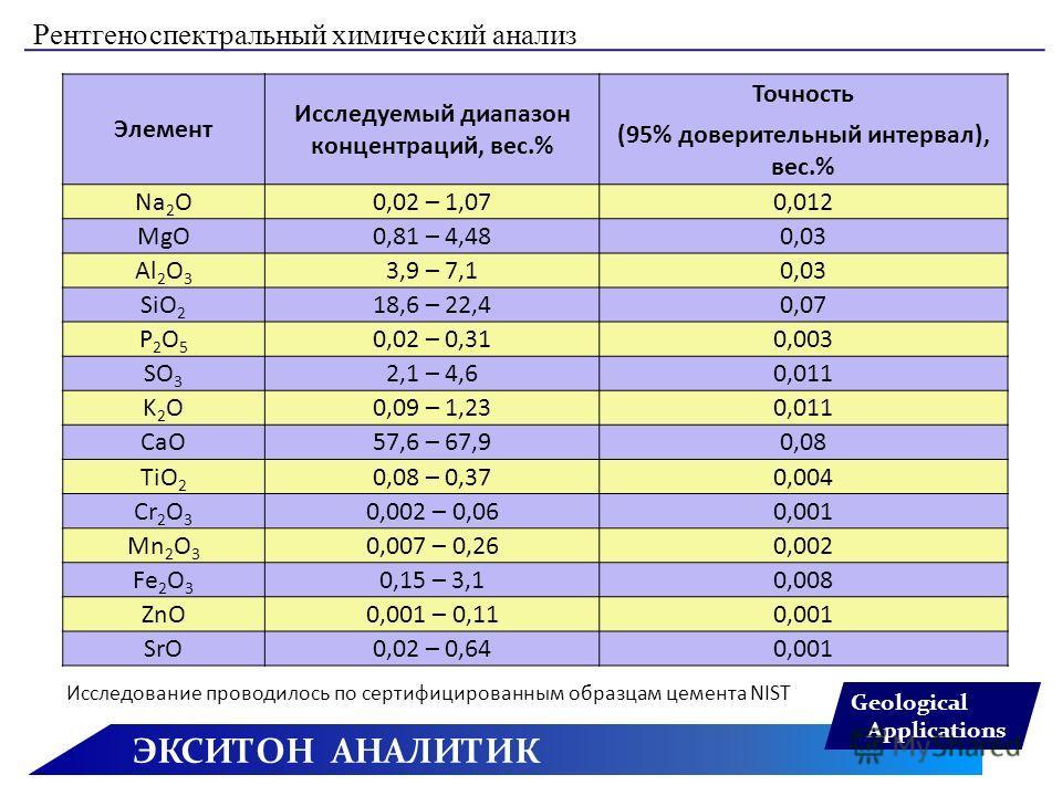ЭКСИТОН АНАЛИТИК Geological Applications Рентгеноспектральный химический анализ Элемент Исследуемый диапазон концентраций, вес.% Точность (95% доверительный интервал), вес.% Na 2 O0,02 – 1,070,012 MgO0,81 – 4,480,03 Al 2 O 3 3,9 – 7,10,03 SiO 2 18,6