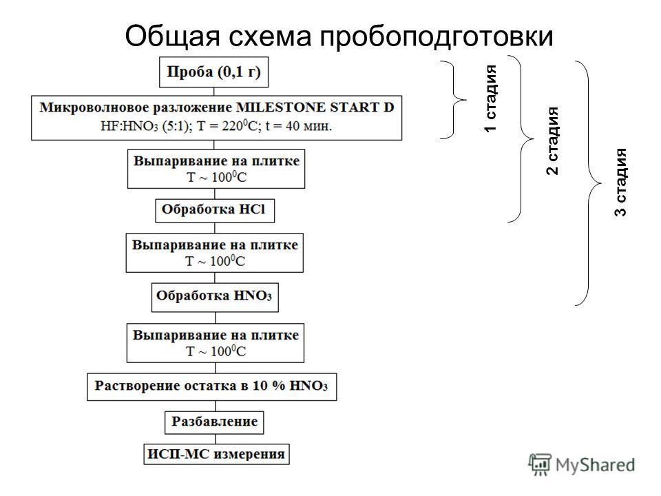 Общая схема пробоподготовки 1 стадия 2 стадия 3 стадия