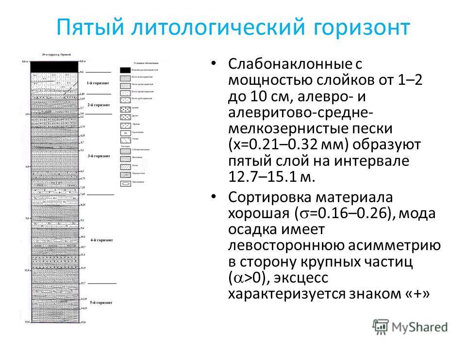 Пятый литологический горизонт Слабонаклонные с мощностью слойков от 1–2 до 10 см, алевро- и алевритово-средне- мелкозернистые пески (х=0.21–0.32 мм) образуют пятый слой на интервале 12.7–15.1 м. Сортировка материала хорошая ( =0.16–0.26), мода осадка