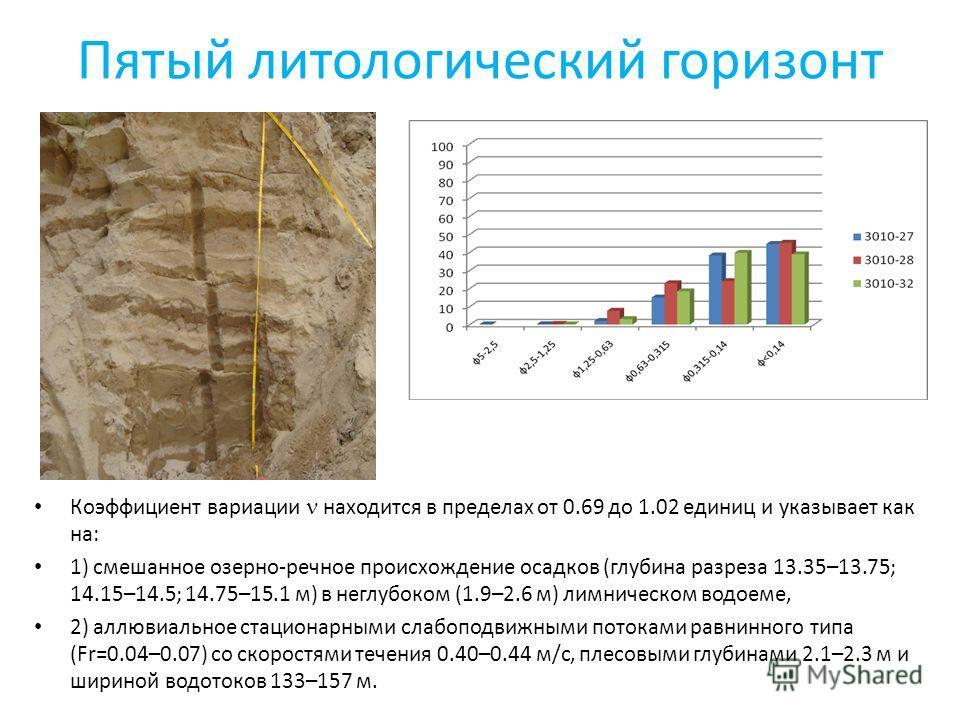 Пятый литологический горизонт Коэффициент вариации находится в пределах от 0.69 до 1.02 единиц и указывает как на: 1) смешанное озерно-речное происхождение осадков (глубина разреза 13.35–13.75; 14.15–14.5; 14.75–15.1 м) в неглубоком (1.9–2.6 м) лимни