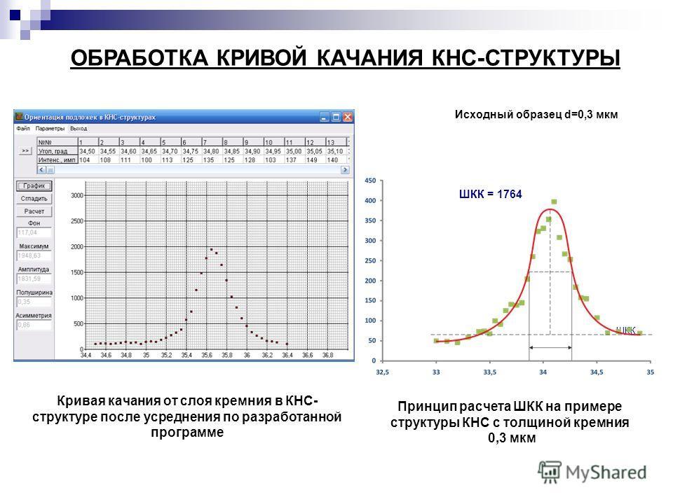 Кривая качания от слоя кремния в КНС- структуре после усреднения по разработанной программе Исходный образец d=0,3 мкм ШКК = 1764 ШКК Принцип расчета ШКК на примере структуры КНС с толщиной кремния 0,3 мкм ОБРАБОТКА КРИВОЙ КАЧАНИЯ КНС-СТРУКТУРЫ