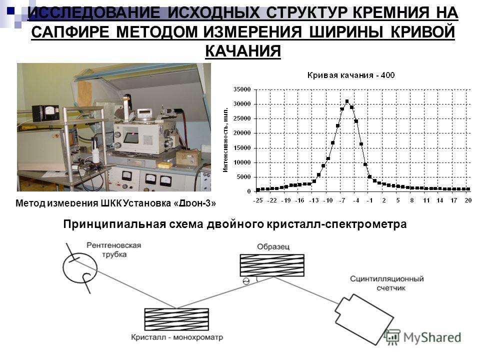 Метод измерения ШКК Установка «Дрон-3» ИССЛЕДОВАНИЕ ИСХОДНЫХ СТРУКТУР КРЕМНИЯ НА САПФИРЕ МЕТОДОМ ИЗМЕРЕНИЯ ШИРИНЫ КРИВОЙ КАЧАНИЯ Принципиальная схема двойного кристалл-спектрометра
