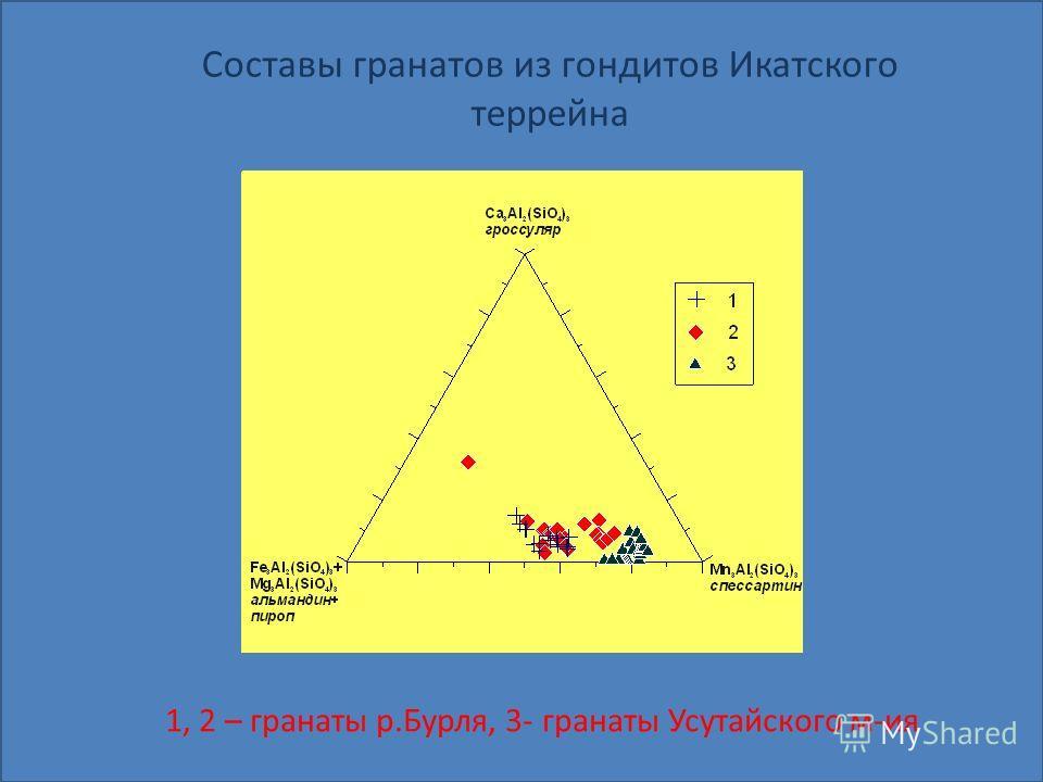 Составы гранатов из гондитов Икатского террейна 1, 2 – гранаты р.Бурля, 3- гранаты Усутайского м-ия