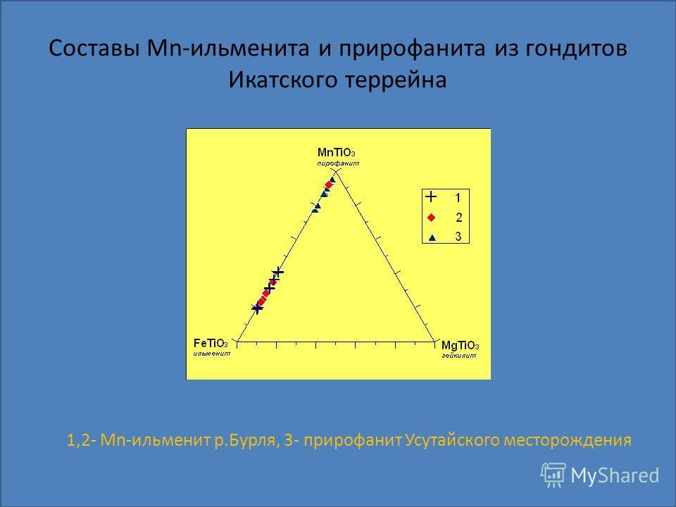 Составы Mn-ильменита и прирофанита из гондитов Икатского террейна 1,2- Mn-ильменит р.Бурля, 3- прирофанит Усутайского месторождения