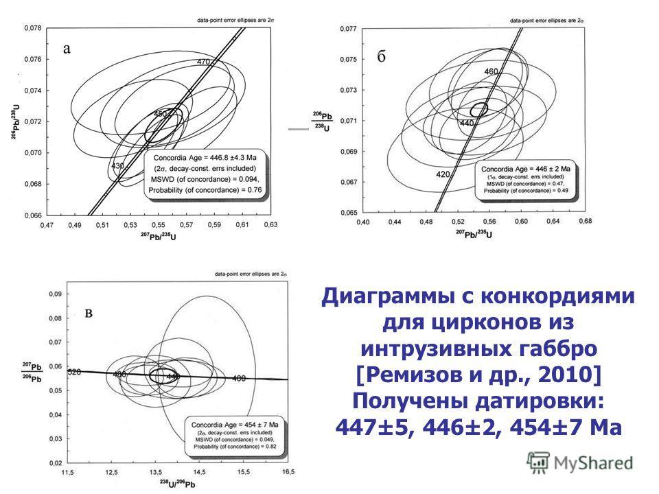 Диаграммы с конкордиями для цирконов из интрузивных габбро [Ремизов и др., 2010] Получены датировки: 447±5, 446±2, 454±7 Ma