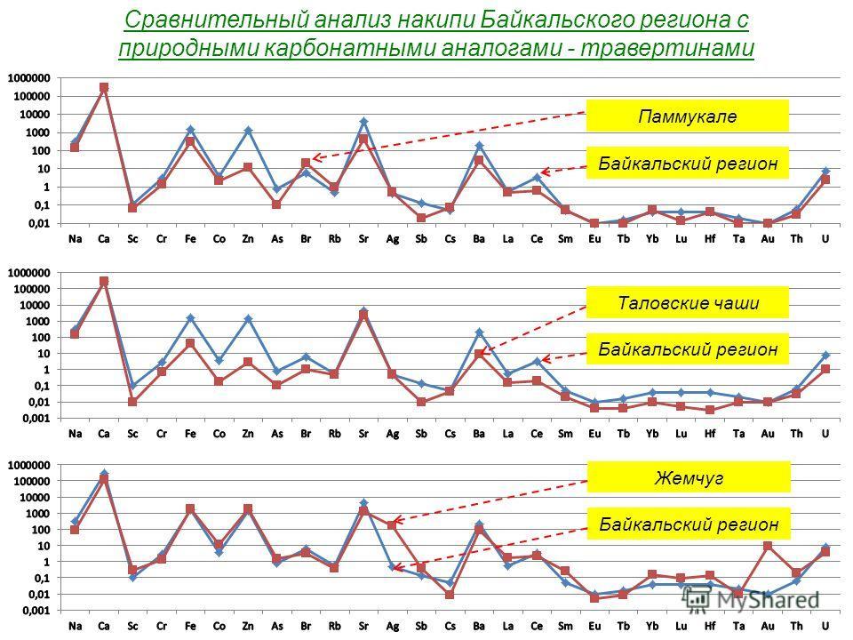 Сравнительный анализ накипи Байкальского региона с природными карбонатными аналогами - травертинами Паммукале Таловские чаши Байкальский регион Жемчуг Байкальский регион