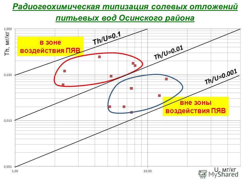 Радиогеохимическая типизация солевых отложений питьевых вод Осинского района U, мг/кг Th, мг/кг