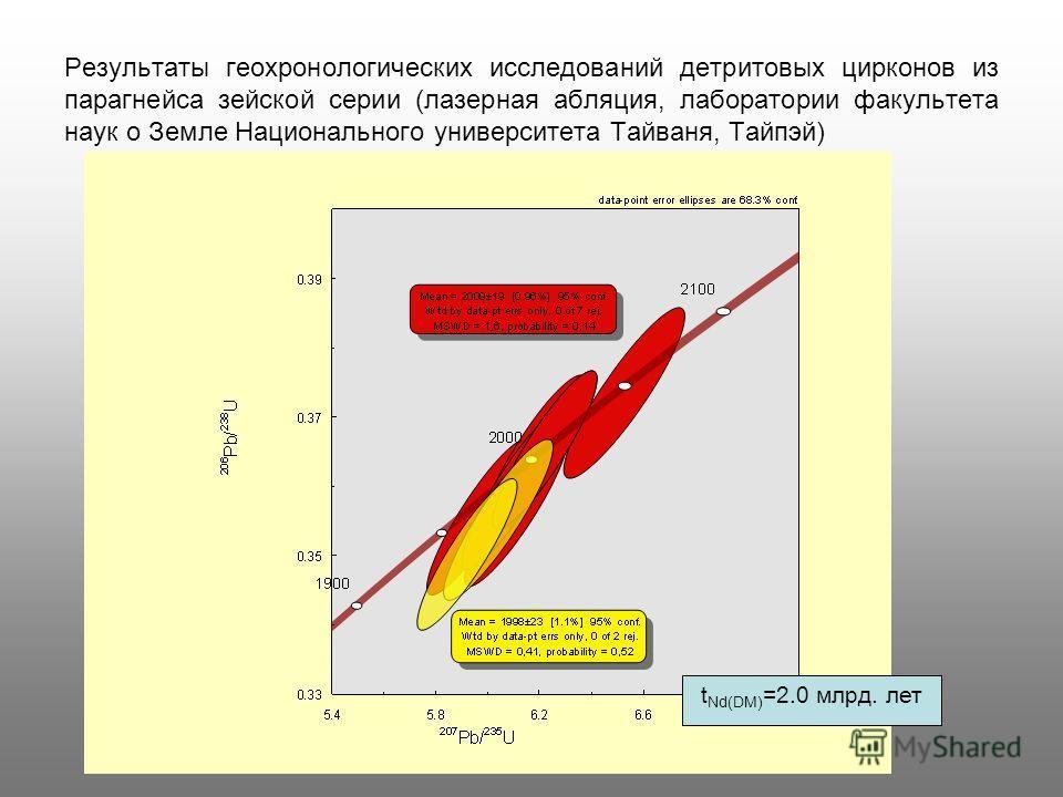 Результаты геохронологических исследований детритовых цирконов из парагнейса зейской серии (лазерная абляция, лаборатории факультета наук о Земле Национального университета Тайваня, Тайпэй) t Nd(DM) =2.0 млрд. лет