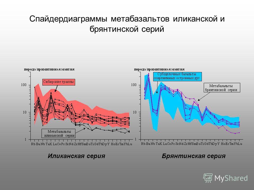 Спайдердиаграммы метабазальтов иликанской и брянтинской серий Иликанская серияБрянтинская серия