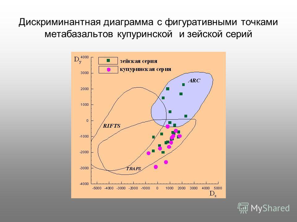 Дискриминантная диаграмма с фигуративными точками метабазальтов купуринской и зейской серий