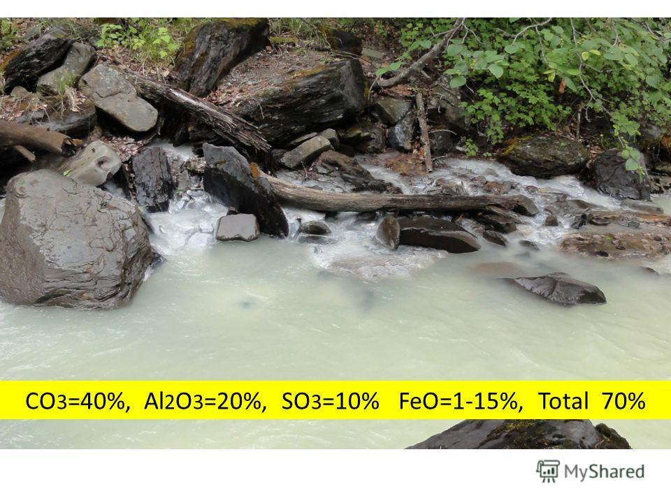 CO 3 =40%, Al 2 O 3 =20%, SO 3 =10% FeO=1-15%, Total 70%