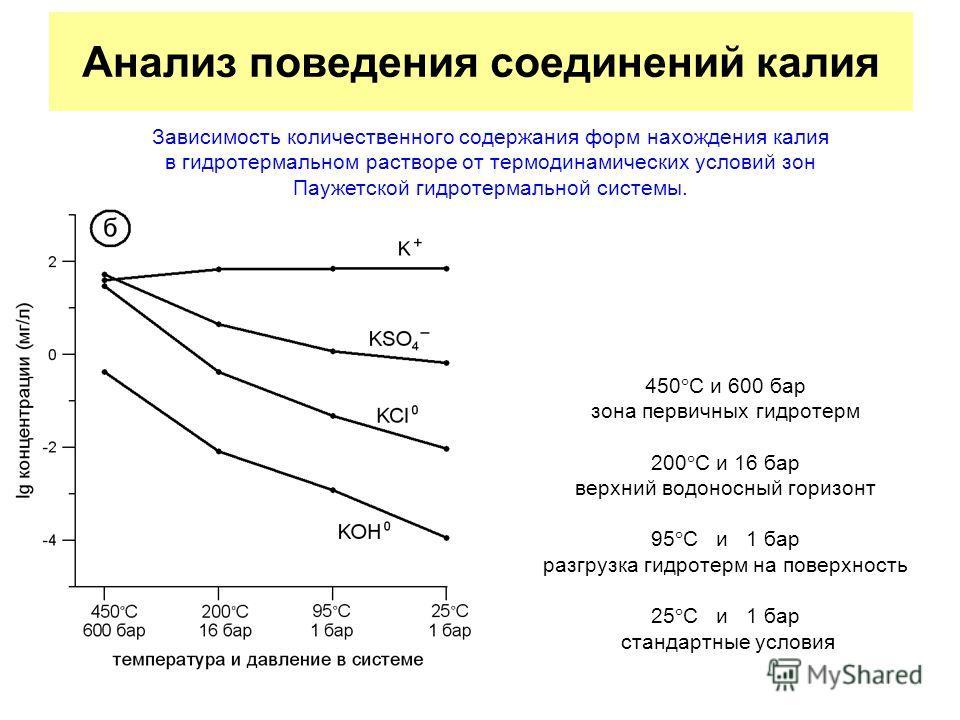 Анализ поведения соединений калия Зависимость количественного содержания форм нахождения калия в гидротермальном растворе от термодинамических условий зон Паужетской гидротермальной системы. 450 С и 600 бар зона первичных гидротерм 200 С и 16 бар вер