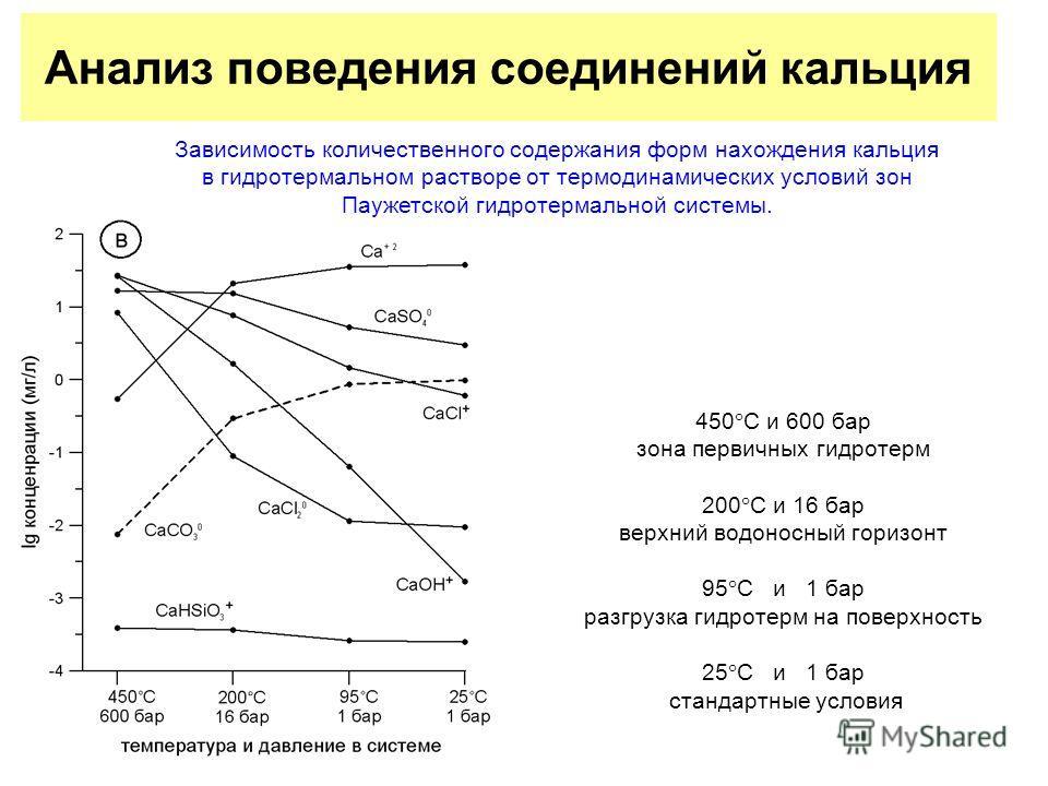 Анализ поведения соединений кальция 450 С и 600 бар зона первичных гидротерм 200 С и 16 бар верхний водоносный горизонт 95 С и 1 бар разгрузка гидротерм на поверхность 25 С и 1 бар стандартные условия Зависимость количественного содержания форм нахож
