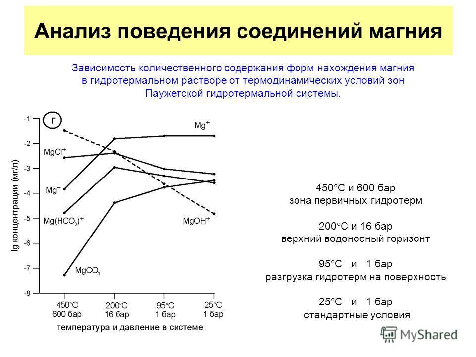 Анализ поведения соединений магния 450 С и 600 бар зона первичных гидротерм 200 С и 16 бар верхний водоносный горизонт 95 С и 1 бар разгрузка гидротерм на поверхность 25 С и 1 бар стандартные условия Зависимость количественного содержания форм нахожд
