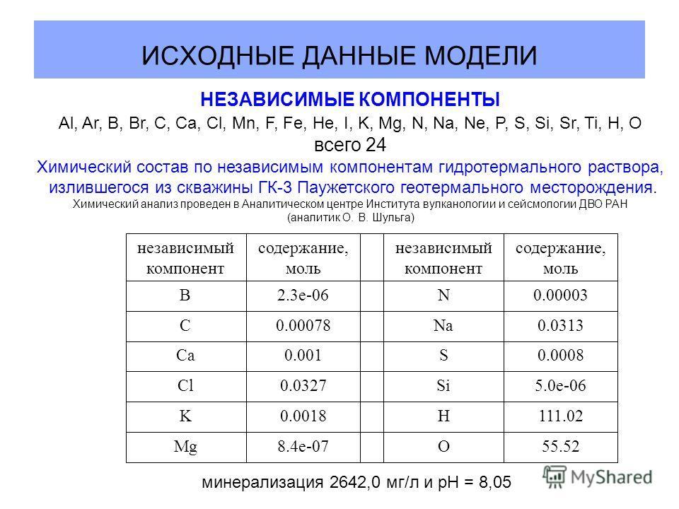 ИСХОДНЫЕ ДАННЫЕ МОДЕЛИ 55.52O8.4e-07Mg 111.02H0.0018K 5.0e-06Si0.0327Cl 0.0008S0.001Ca 0.0313Na0.00078C 0.00003N2.3e-06B содержание, моль независимый компонент содержание, моль независимый компонент НЕЗАВИСИМЫЕ КОМПОНЕНТЫ Al, Ar, B, Br, C, Ca, Cl, Mn