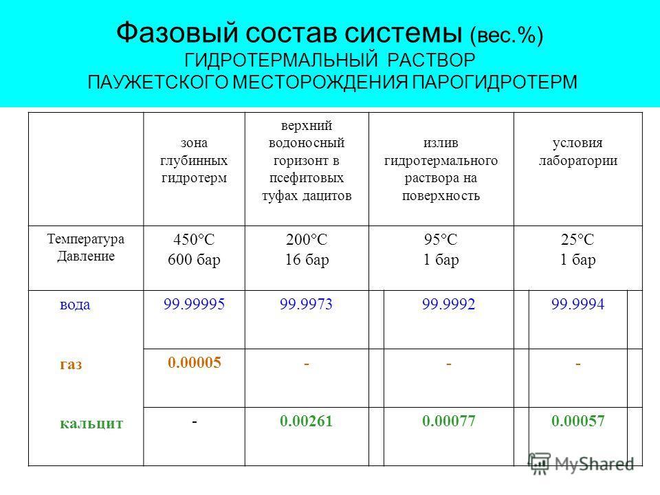 Фазовый состав системы (вес.%) ГИДРОТЕРМАЛЬНЫЙ РАСТВОР ПАУЖЕТСКОГО МЕСТОРОЖДЕНИЯ ПАРОГИДРОТЕРМ зона глубинных гидротерм верхний водоносный горизонт в псефитовых туфах дацитов излив гидротермального раствора на поверхность условия лаборатории Температ