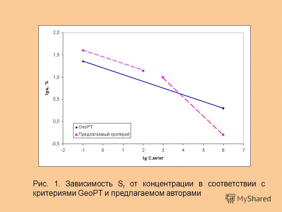 Рис. 1. Зависимость S r от концентрации в соответствии с критериями GeoPT и предлагаемом авторами