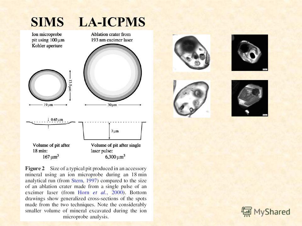 SIMSLA-ICPMS