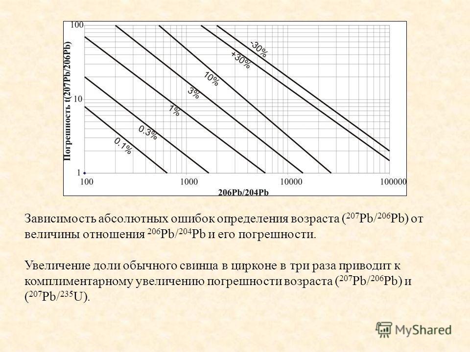 Зависимость абсолютных ошибок определения возраста ( 207 Pb/ 206 Pb) от величины отношения 206 Pb/ 204 Pb и его погрешности. Увеличение доли обычного свинца в цирконе в три раза приводит к комплиментарному увеличению погрешности возраста ( 207 Pb/ 20