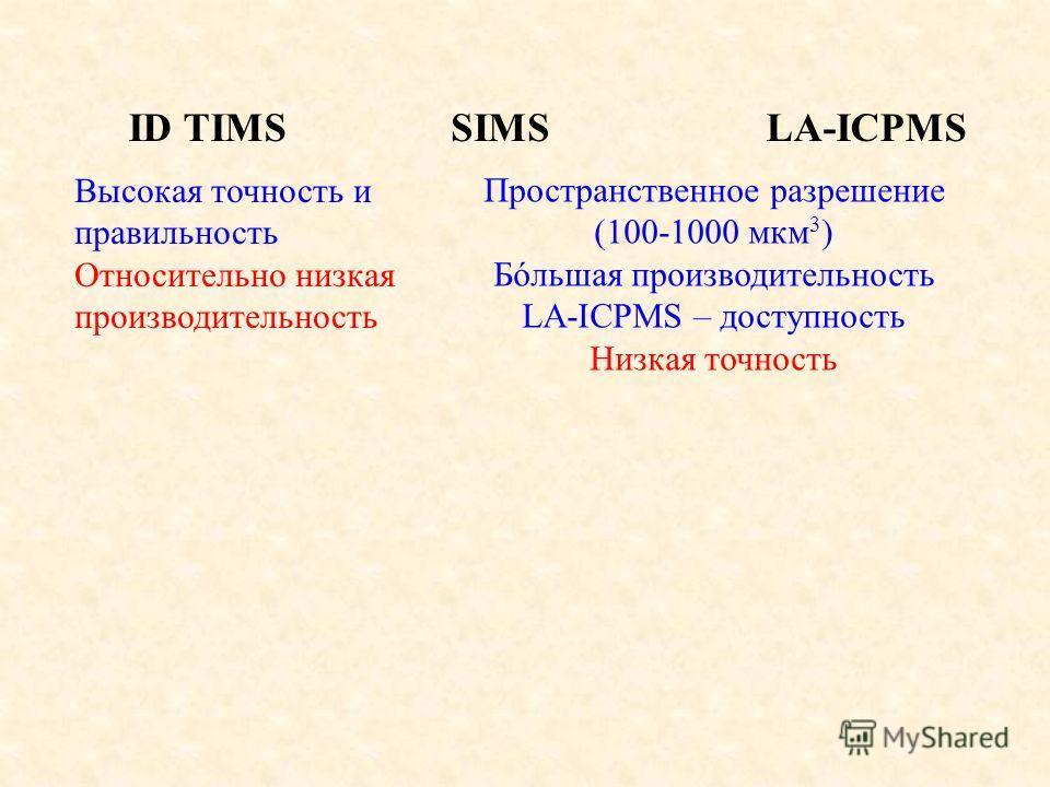 ID TIMSSIMSLA-ICPMS Высокая точность и правильность Относительно низкая производительность Пространственное разрешение (100-1000 мкм 3 ) Бóльшая производительность LA-ICPMS – доступность Низкая точность