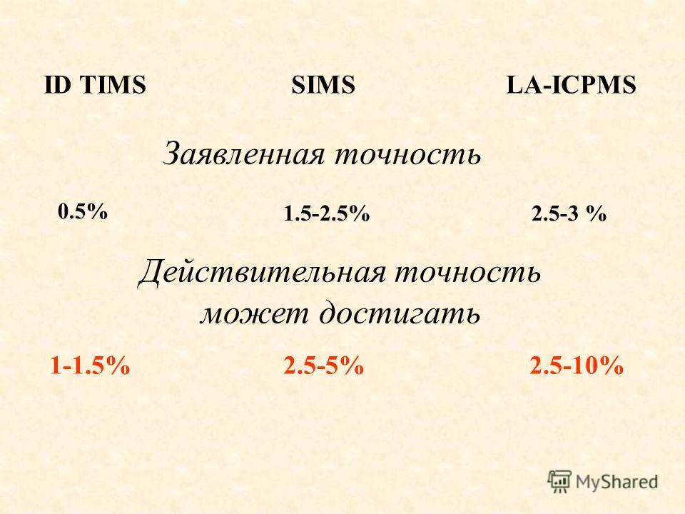 ID TIMSSIMSLA-ICPMS Заявленная точность 0.5% 2.5-3 % 1.5-2.5% Действительная точность может достигать 1-1.5%2.5-5%2.5-10%