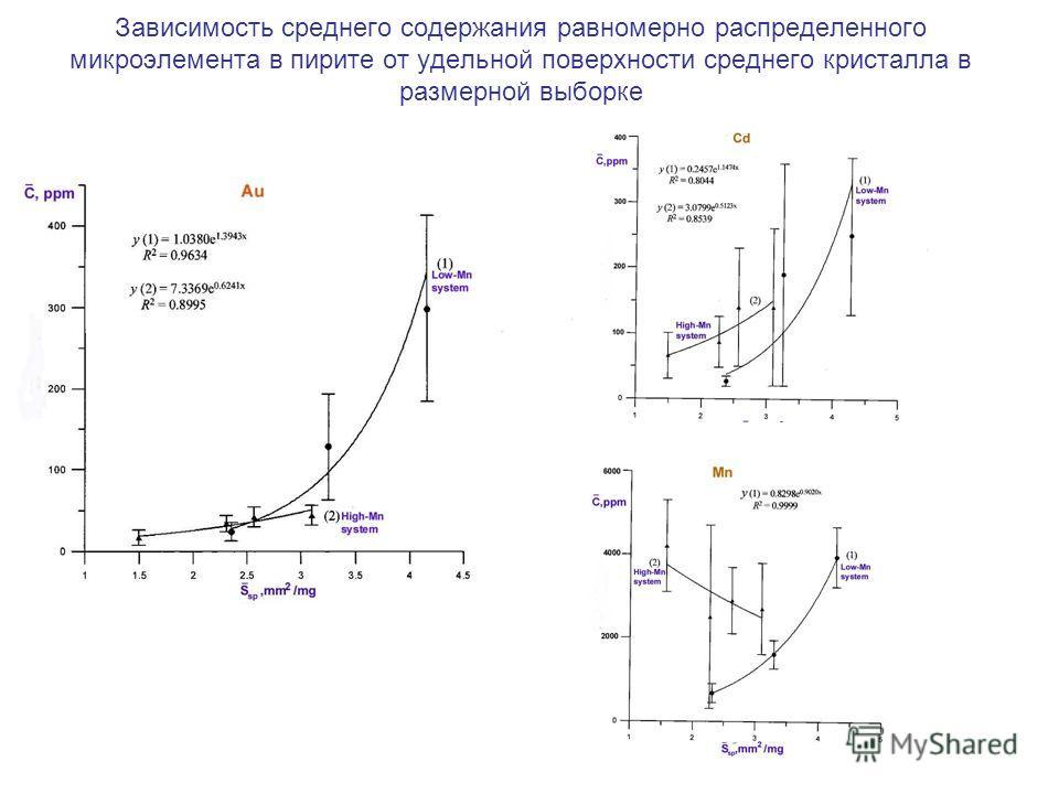 Зависимость среднего содержания равномерно распределенного микроэлемента в пирите от удельной поверхности среднего кристалла в размерной выборке