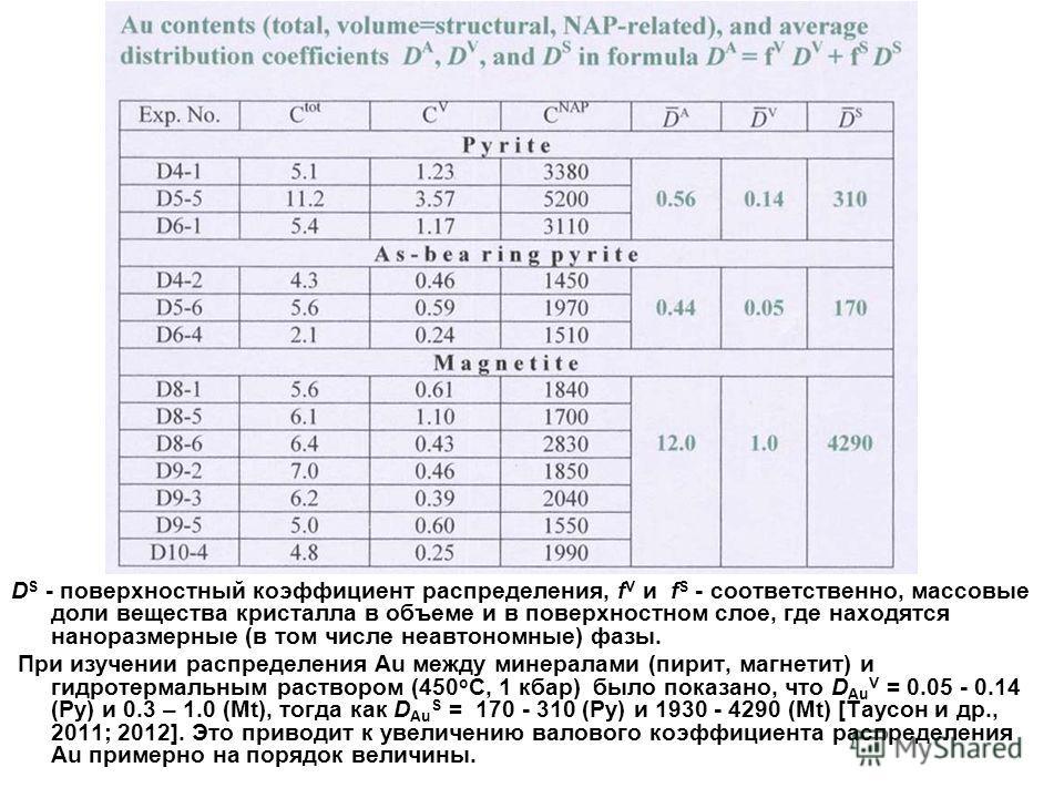 D S - поверхностный коэффициент распределения, f V и f S - соответственно, массовые доли вещества кристалла в объеме и в поверхностном слое, где находятся наноразмерные (в том числе неавтономные) фазы. При изучении распределения Au между минералами (