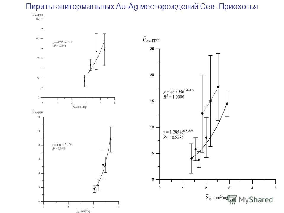 Пириты эпитермальных Au-Ag месторождений Сев. Приохотья