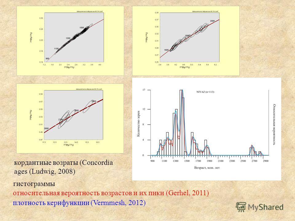 гистограммы кордантные возраты (Concordia ages (Ludwig, 2008) относительная вероятность возрастов и их пики (Gerhel, 2011) плотность кернфункции (Vermmesh, 2012)