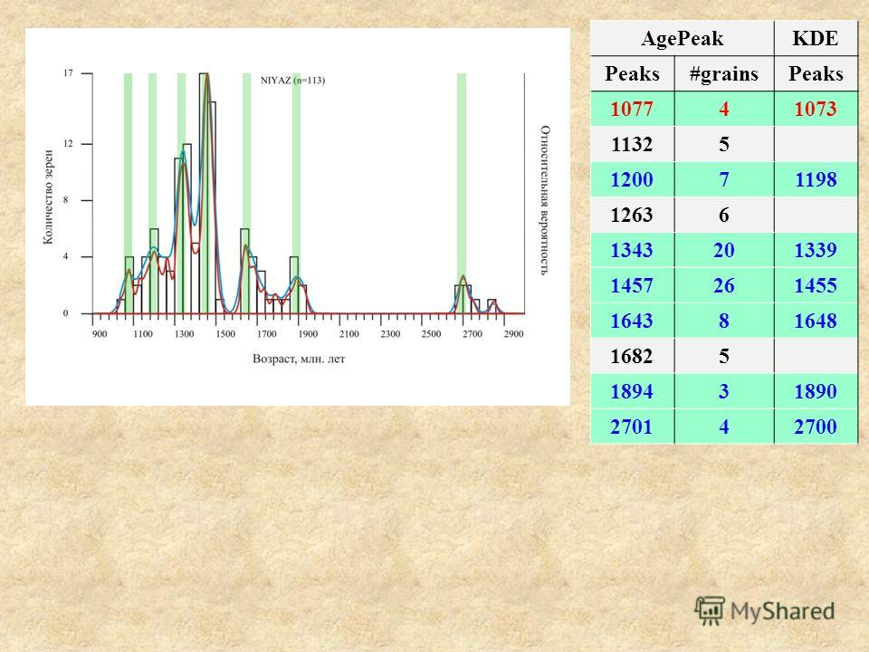 AgePeakKDE Peaks#grainsPeaks 107741073 11325 120071198 12636 1343201339 1457261455 164381648 16825 189431890 270142700