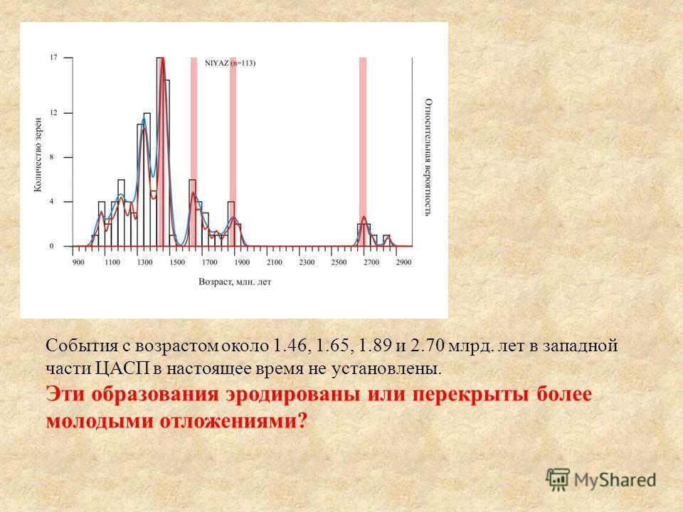 События с возрастом около 1.46, 1.65, 1.89 и 2.70 млрд. лет в западной части ЦАСП в настоящее время не установлены. Эти образования эродированы или перекрыты более молодыми отложениями?