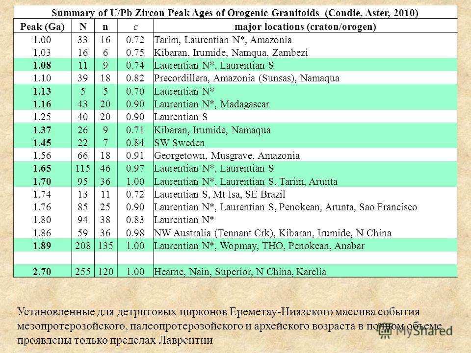 Summary of U/Pb Zircon Peak Ages of Orogenic Granitoids (Condie, Aster, 2010) Peak (Ga)Nncmajor locations (craton/orogen) 1.0033160.72Tarim, Laurentian N*, Amazonia 1.031660.75Kibaran, Irumide, Namqua, Zambezi 1.081190.74Laurentian N*, Laurentian S 1