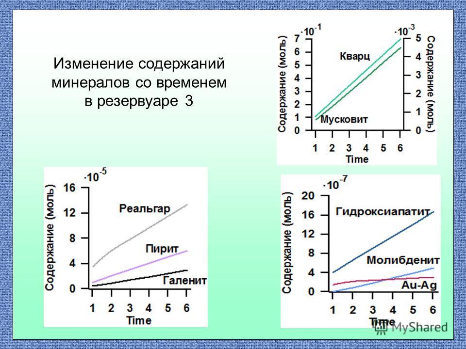 Изменение содержаний минералов со временем в резервуаре 3