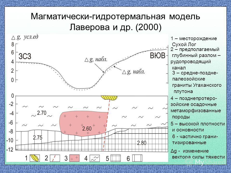 Магматически-гидротермальная модель Лаверова и др. (2000) 1 – месторождение Сухой Лог 2 – предполагаемый глубинный разлом – рудопроводящий канал 3 – средне-поздне- палеозойские граниты Угаханского плутона 4 – позднепротеро- зойские осадочные метаморф