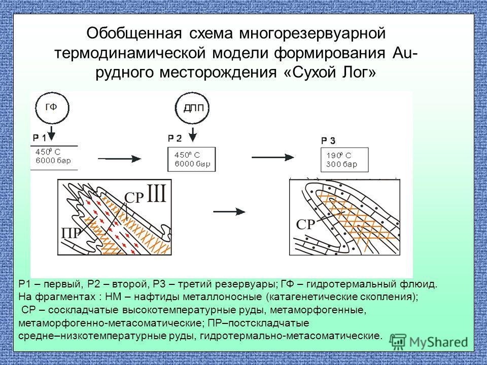 Обобщенная схема многорезервуарной термодинамической модели формирования Au- рудного месторождения «Сухой Лог» Р1 – первый, Р2 – второй, Р3 – третий резервуары; ГФ – гидротермальный флюид. На фрагментах : НМ – нафтиды металлоносные (катагенетические