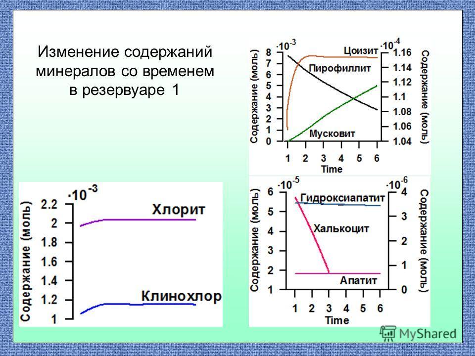 Изменение содержаний минералов со временем в резервуаре 1