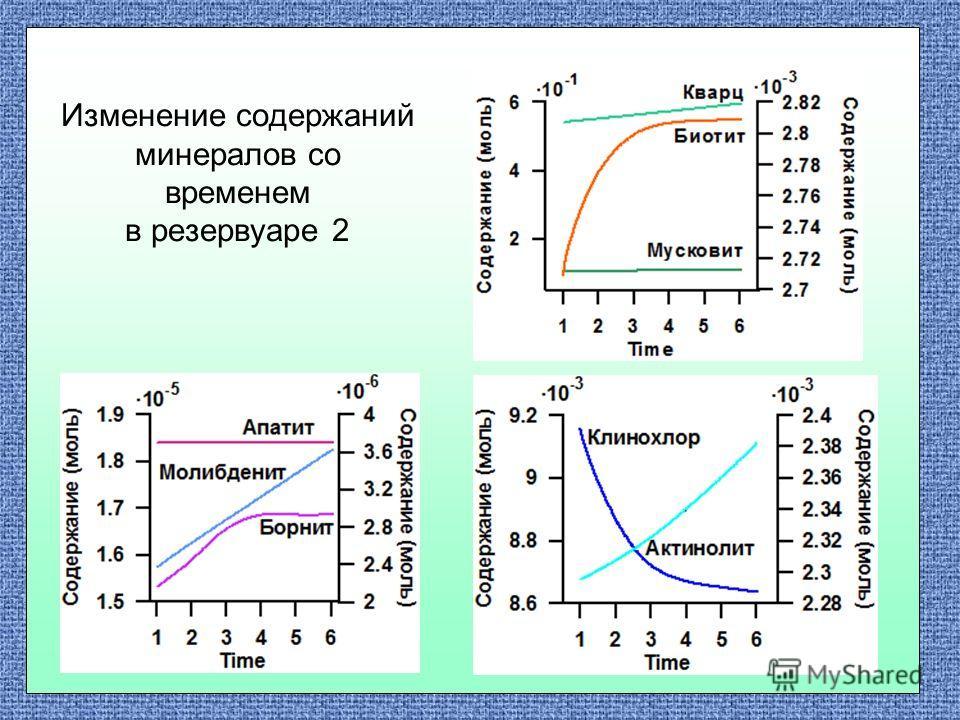 Изменение содержаний минералов со временем в резервуаре 2